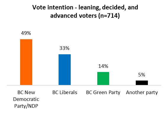 NDP maintains comfortable lead; Greens the party to watch