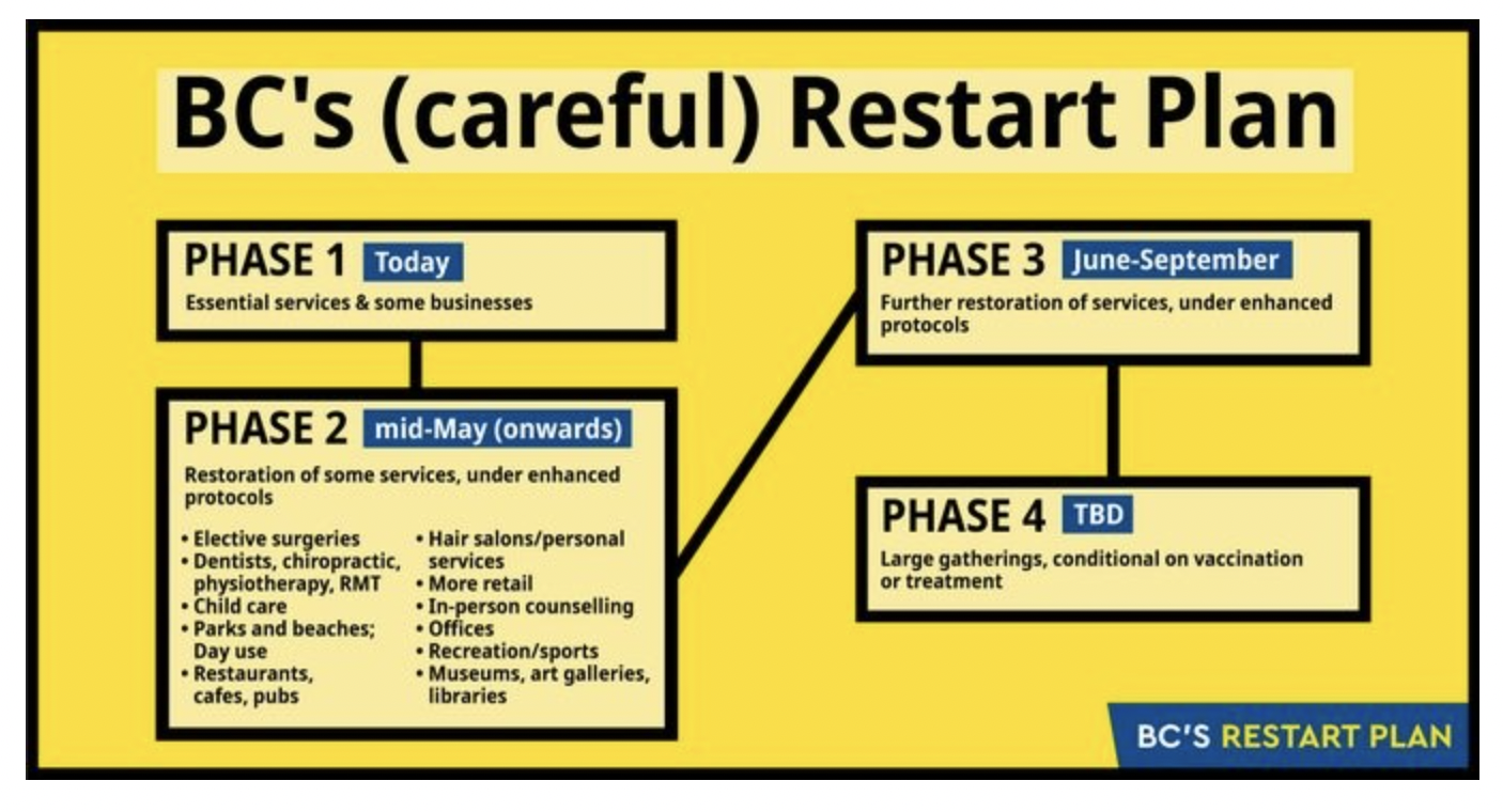 BC launches a long awaited 4-step COVID restart